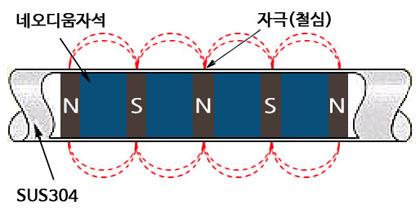 봉자석원리-1.jpg